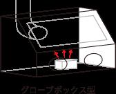 グローブボックス型