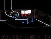 グリッド型(下方吸引フード)
