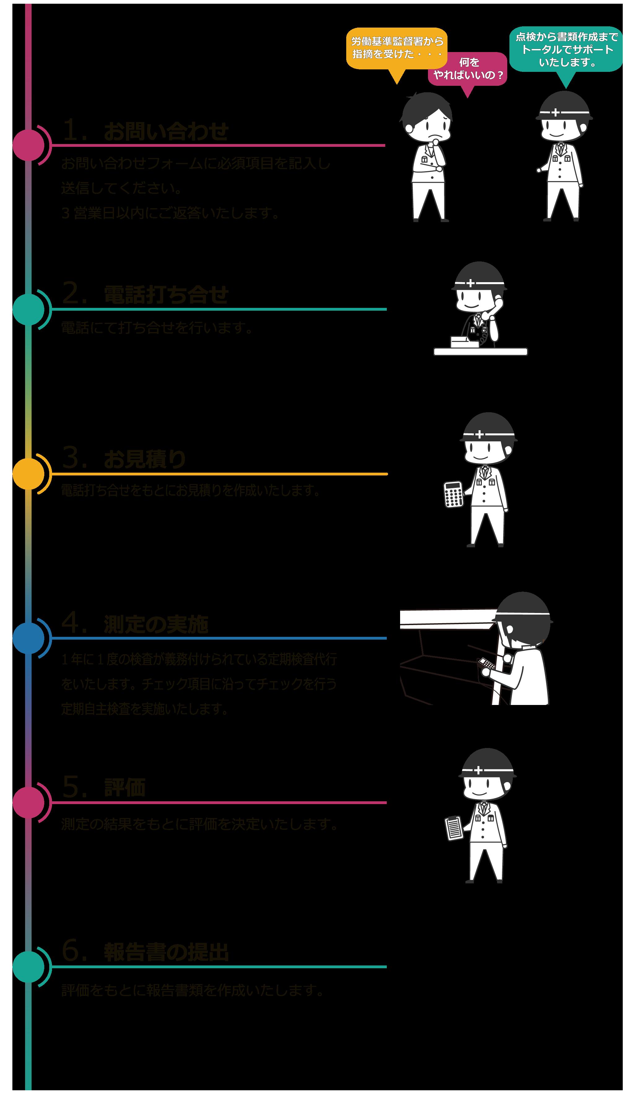 お問い合わせ→電話打ち合せ→お見積り→測定の実施→評価→報告書の提出
