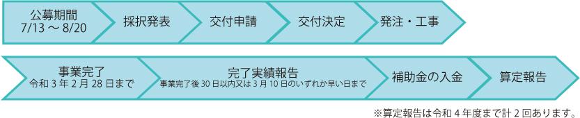 公募期間:7/18~8/20→採択発表→交付申請→交付決定→発注・工事→事業完了(令和3年度2月28日まで)→完了実績報告(事業完了後30日以内又は3月10日のいずれか早い日まで)→補助金の入金→算定報告※算定報告は令和4年度まで計2回あります。