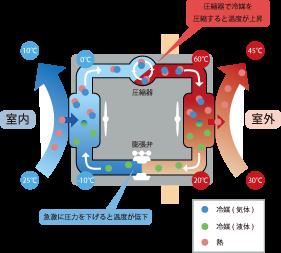 冷媒移動のイメージ図